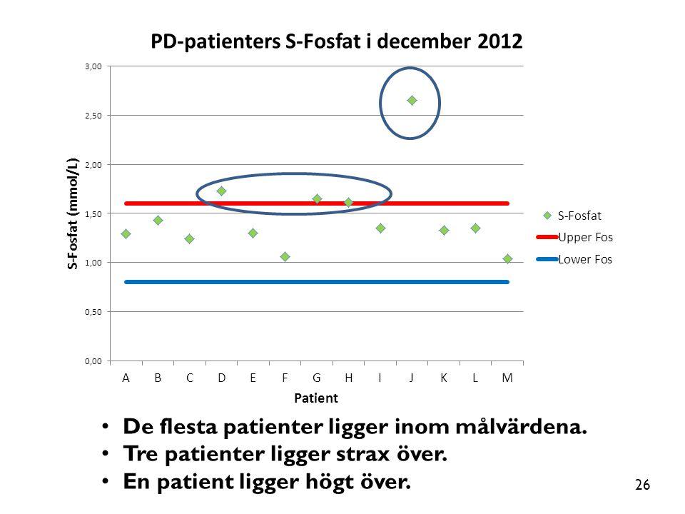 • De flesta patienter ligger inom målvärdena. • Tre patienter ligger strax över. • En patient ligger högt över. 26
