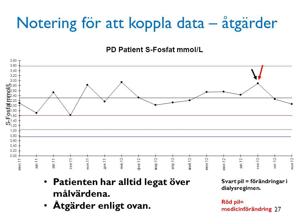 • Patienten har alltid legat över målvärdena. • Åtgärder enligt ovan. Svart pil = förändringar i dialysregimen. Röd pil= medicinförändring Notering fö