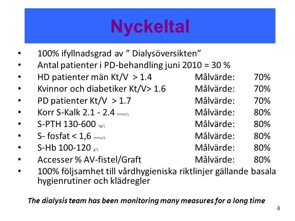 """Nyckeltal • 100% ifyllnadsgrad av """" Dialysöversikten"""" • Antal patienter i PD-behandling juni 2010 = 30 % • HD patienter män Kt/V > 1.4 Målvärde:70% •"""