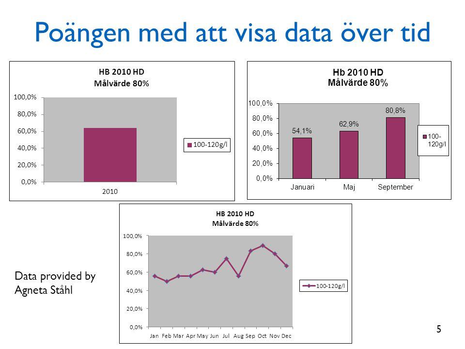 Poängen med att visa data över tid Data provided by Agneta Ståhl 5