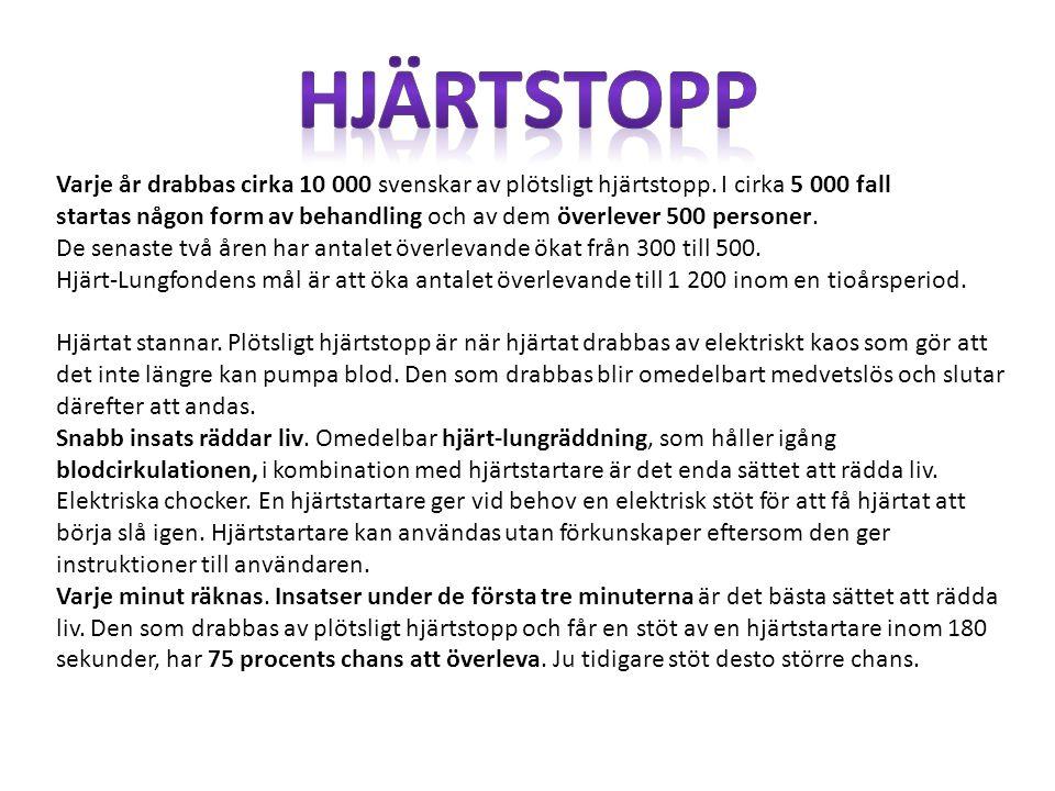 Varje år drabbas cirka 10 000 svenskar av plötsligt hjärtstopp. I cirka 5 000 fall startas någon form av behandling och av dem överlever 500 personer.
