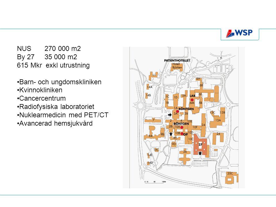 NUS 270 000 m2 By 2735 000 m2 615 Mkr exkl utrustning •Barn- och ungdomskliniken •Kvinnokliniken •Cancercentrum •Radiofysiska laboratoriet •Nuklearmed
