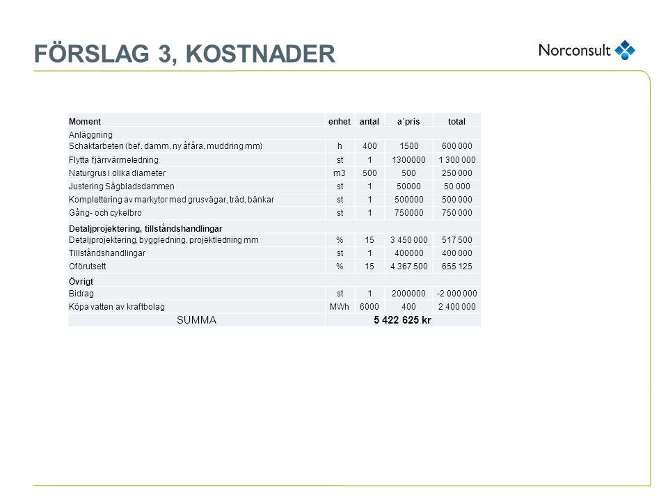 FÖRSLAG 3, KOSTNADER Momentenhetantala´pristotal Anläggning Schaktarbeten (bef. damm, ny åfåra, muddring mm)h4001500600 000 Flytta fjärrvärmeledningst