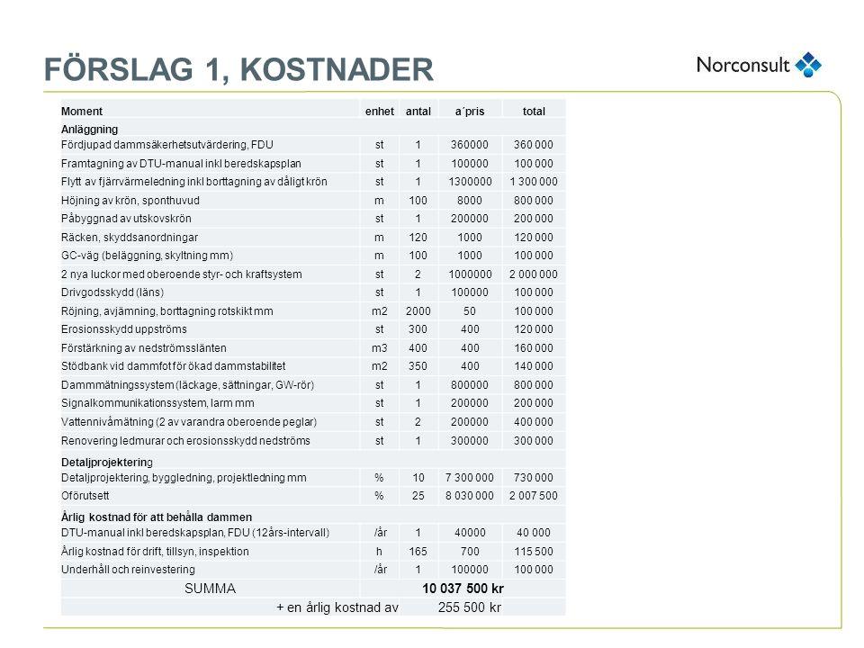 FÖRSLAG 1, KOSTNADER Momentenhetantala´pristotal Anläggning Fördjupad dammsäkerhetsutvärdering, FDUst1360000 Framtagning av DTU-manual inkl beredskaps