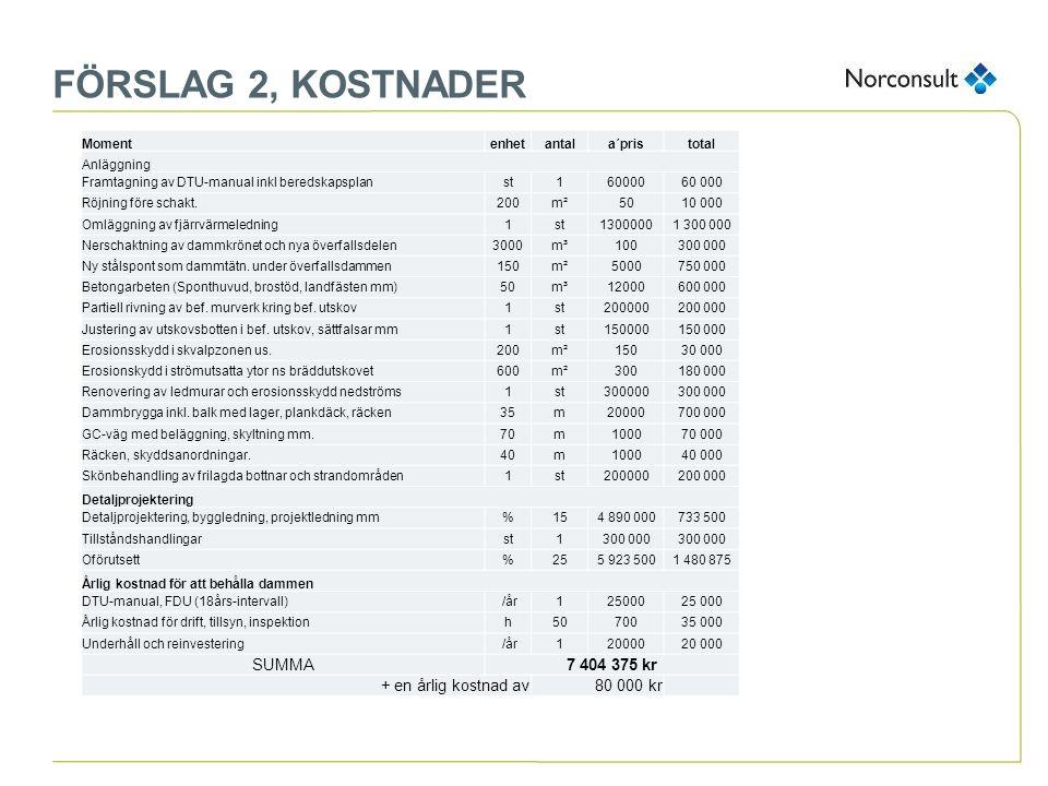 FÖRSLAG 2, KOSTNADER Momentenhetantala´pristotal Anläggning Framtagning av DTU-manual inkl beredskapsplanst160000 Röjning före schakt.200m²5010 000 Om