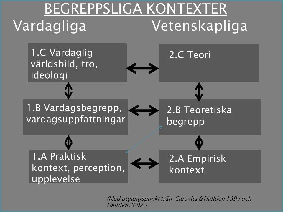 BEGREPPSLIGA KONTEXTER Vardagliga Vetenskapliga 1.C Vardaglig världsbild, tro, ideologi 1.A Praktisk kontext, perception, upplevelse 2.A Empirisk kontext 2.B Teoretiska begrepp 2.C Teori 1.B Vardagsbegrepp, vardagsuppfattningar (Med utgångspunkt från Caravita & Halldén 1994 och Halldén 2002.)