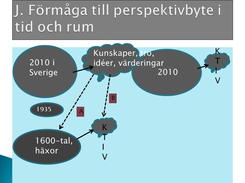 2010 i Sverige 1600-tal, häxor 2010 Kunskaper, tro, idéer, värderingar KTIVKTIV 1935 KTIVKTIV A B