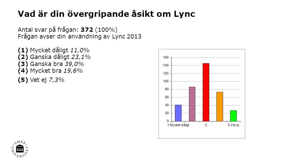 Vad är din övergripande åsikt om Lync Antal svar på frågan: 372 (100%) Frågan avser din användning av Lync 2013 (1) Mycket dåligt 11,0% (2) Ganska dål