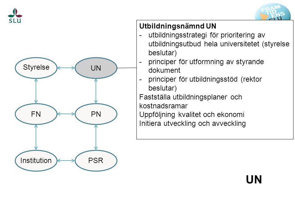 UNPNPSR FN Styrelse Institution Utbildningsnämnd UN -utbildningsstrategi för prioritering av utbildningsutbud hela universitetet (styrelse beslutar) -principer för utformning av styrande dokument -principer för utbildningsstöd (rektor beslutar) Fastställa utbildningsplaner och kostnadsramar Uppföljning kvalitet och ekonomi Initiera utveckling och avveckling UN