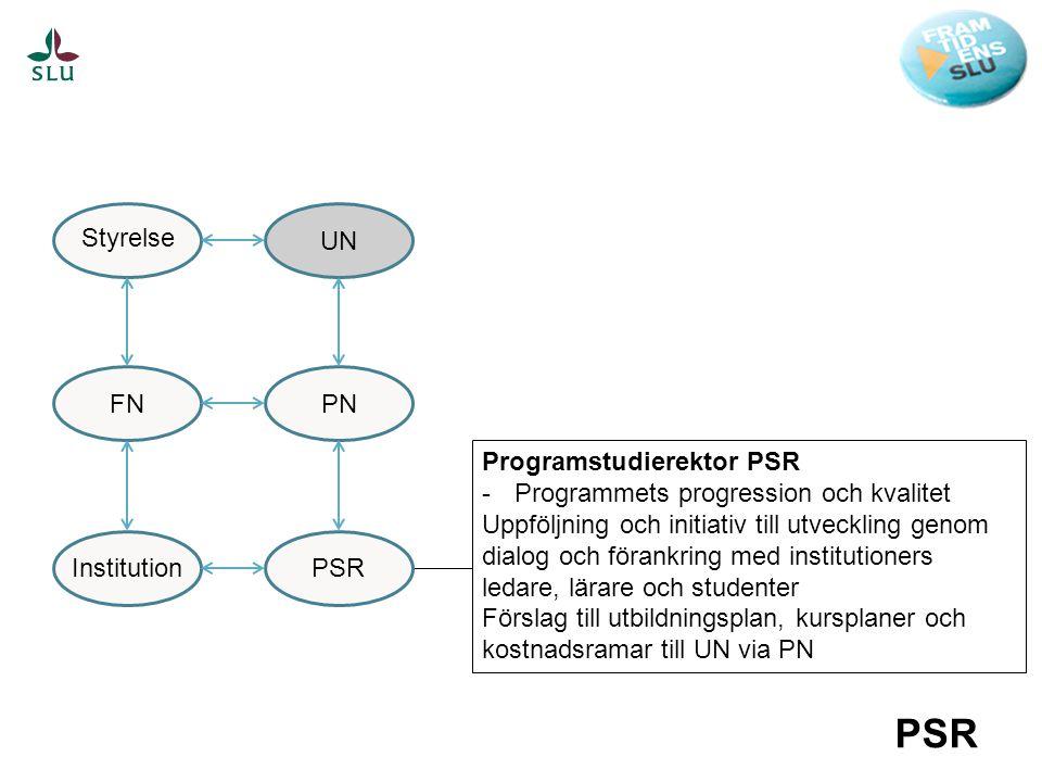 Programstudierektor PSR -Programmets progression och kvalitet Uppföljning och initiativ till utveckling genom dialog och förankring med institutioners ledare, lärare och studenter Förslag till utbildningsplan, kursplaner och kostnadsramar till UN via PN PSR UNPNPSR FN Styrelse Institution