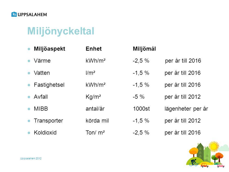 Miljönyckeltal ●Miljöaspekt Enhet Miljömål ●Värme kWh/m² -2,5 % per år till 2016 ●Vatten l/m² -1,5 % per år till 2016 ●Fastighetsel kWh/m² -1,5 % per