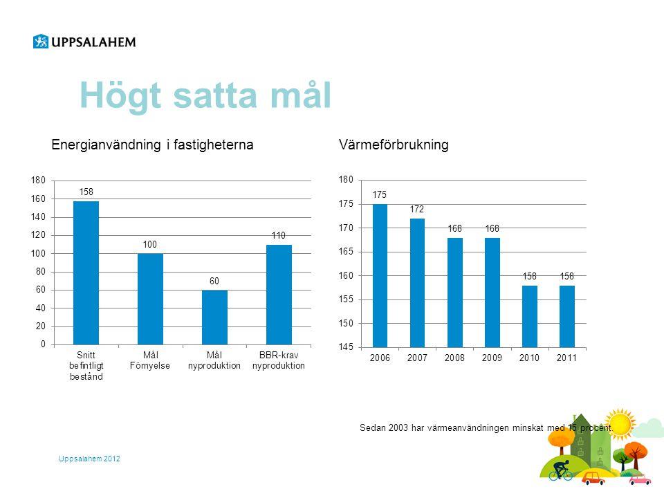 Högt satta mål Uppsalahem 2012 Energianvändning i fastigheternaVärmeförbrukning Sedan 2003 har värmeanvändningen minskat med 15 procent.