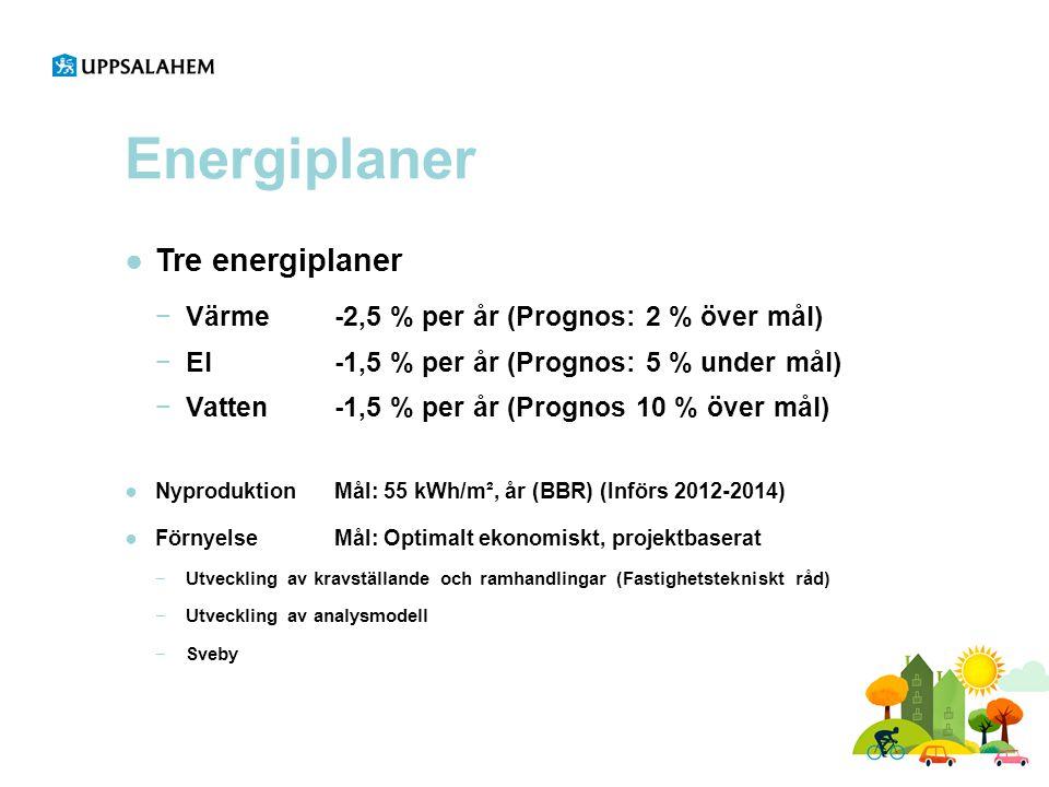 Energiplaner ●Tre energiplaner −Värme -2,5 % per år (Prognos: 2 % över mål) −El -1,5 % per år (Prognos: 5 % under mål) −Vatten-1,5 % per år (Prognos 1