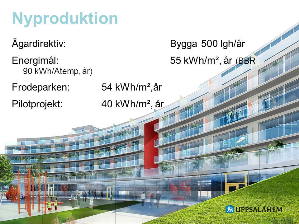 Uppsalahem 2011 Ägardirektiv: Bygga 500 lgh/år Energimål: 55 kWh/m², år (BBR 90 kWh/Atemp, år) Frodeparken:54 kWh/m²,år Pilotprojekt:40 kWh/m², år Nyp