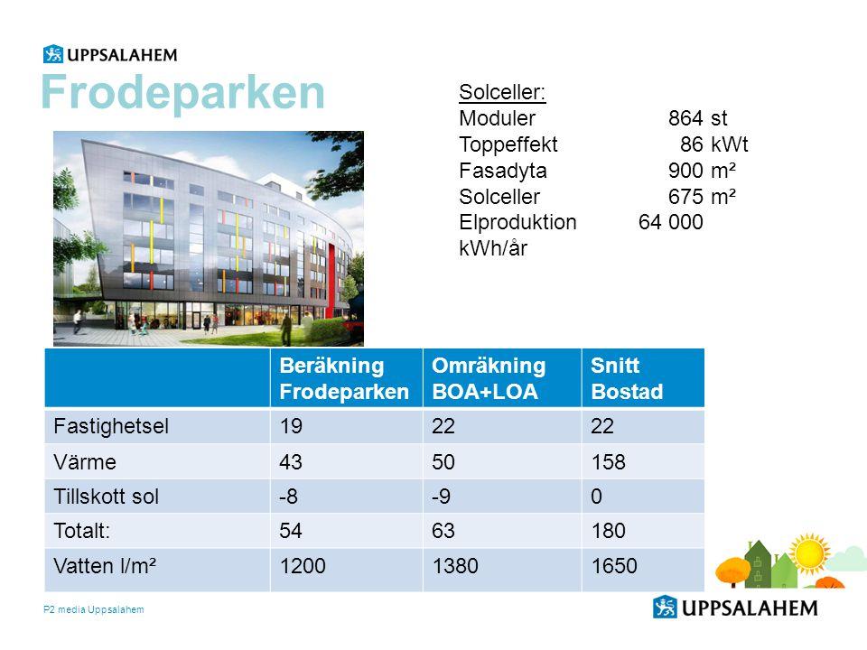P2 media Uppsalahem Beräkning Frodeparken Omräkning BOA+LOA Snitt Bostad Fastighetsel1922 Värme4350158 Tillskott sol-8-90 Totalt:5463180 Vatten l/m²12