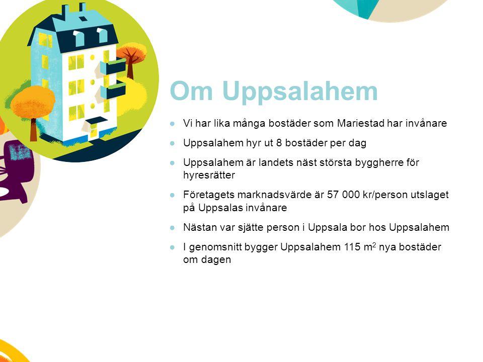 Om Uppsalahem ●Vi har lika många bostäder som Mariestad har invånare ●Uppsalahem hyr ut 8 bostäder per dag ●Uppsalahem är landets näst största byggher