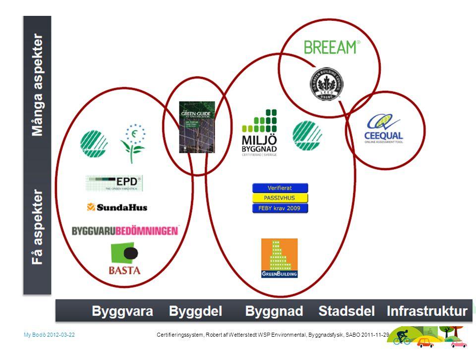 My Bodö 2012-03-22 Certifieringssystem, Robert af Wetterstedt WSP Environmental, Byggnadsfysik, SABO 2011-11-29
