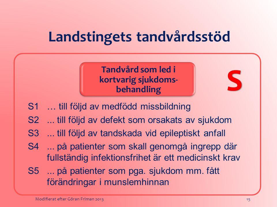 Landstingets tandvårdsstöd Tandvård som led i kortvarig sjukdoms- behandling S1… till följd av medfödd missbildning S2...
