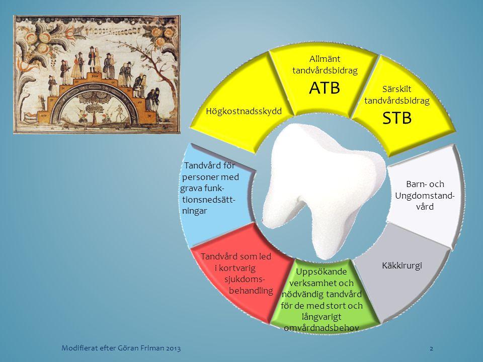 Högkostnadsskydd Allmänt tandvårdsbidrag ATB Särskilt tandvårdsbidrag STB Barn- och Ungdomstand- vård Käkkirurgi Uppsökande verksamhet och nödvändig t