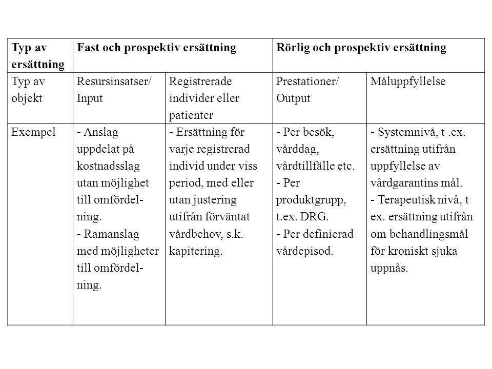Typ av ersättning Fast och prospektiv ersättningRörlig och prospektiv ersättning Typ av objekt Resursinsatser/ Input Registrerade individer eller pati