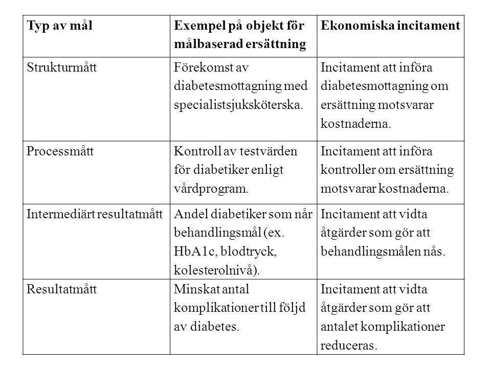 Typ av mål Exempel på objekt för målbaserad ersättning Ekonomiska incitament Strukturmått Förekomst av diabetesmottagning med specialistsjuksköterska.