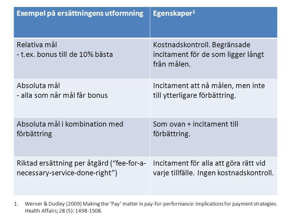 Exempel på ersättningens utformningEgenskaper 1 Relativa mål - t.ex. bonus till de 10% bästa Kostnadskontroll. Begränsade incitament för de som ligger