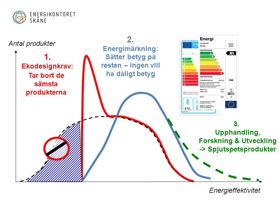 Energieffektivitet 1. Ekodesignkrav: Antal produkter 2. Energimärkning: Sätter betyg på resten – ingen vill ha dåligt betyg Tar bort de sämsta produkt