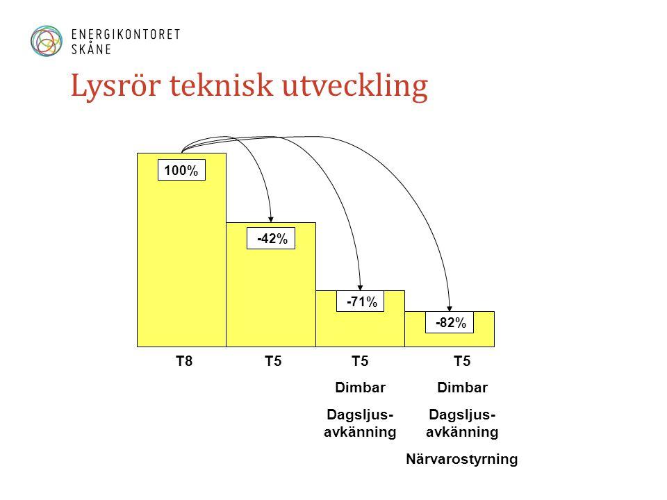 Lysrör teknisk utveckling 100% -42% -71% -82% T8T5 Dimbar Dagsljus- avkänning T5 Dimbar Dagsljus- avkänning Närvarostyrning