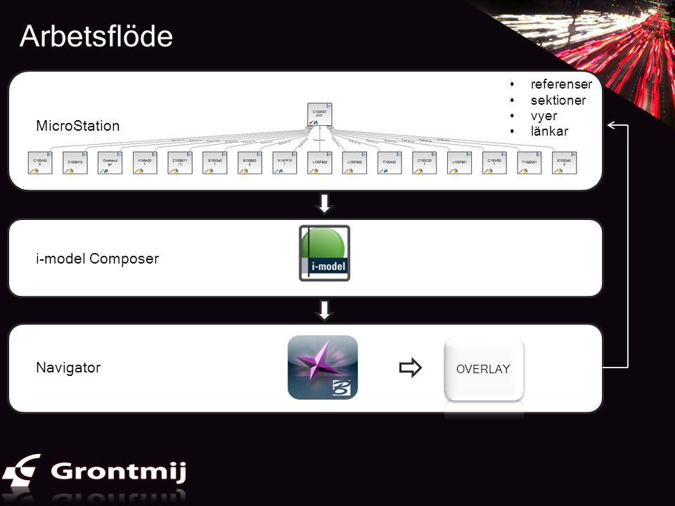Arbetsflöde Använda programvaror och format - samgranskningsmodell •referenser •sektioner •vyer •länkar MicroStation i-model Composer Navigator