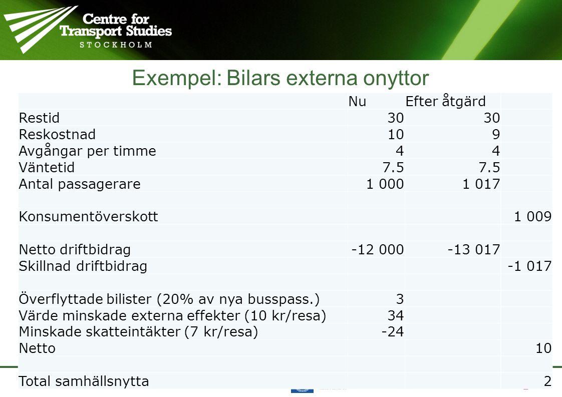 Exempel: Bilars externa onyttor NuEfter åtgärd Restid30 Reskostnad109 Avgångar per timme44 Väntetid7.5 Antal passagerare1 0001 017 Konsumentöverskott1 009 Netto driftbidrag-12 000-13 017 Skillnad driftbidrag-1 017 Överflyttade bilister (20% av nya busspass.)3 Värde minskade externa effekter (10 kr/resa)34 Minskade skatteintäkter (7 kr/resa)-24 Netto10 Total samhällsnytta2