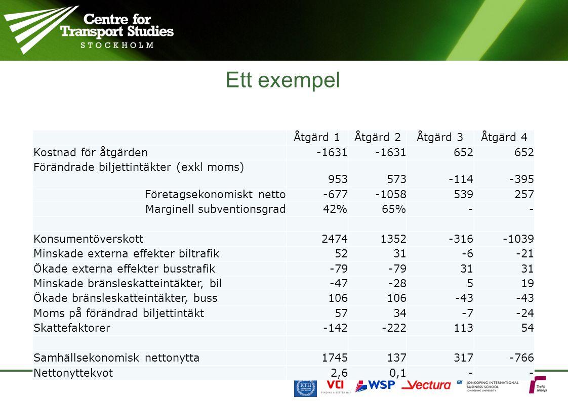 Ett exempel Åtgärd 1 Åtgärd 2Åtgärd 3Åtgärd 4 Kostnad för åtgärden -1631 652 Förändrade biljettintäkter (exkl moms) 953573-114-395 Företagsekonomiskt netto -677-1058539257 Marginell subventionsgrad 42%65%-- Konsumentöverskott 24741352-316-1039 Minskade externa effekter biltrafik 5231-6-21 Ökade externa effekter busstrafik -79 31 Minskade bränsleskatteintäkter, bil -47-28519 Ökade bränsleskatteintäkter, buss 106 -43 Moms på förändrad biljettintäkt 5734-7-24 Skattefaktorer -142-22211354 Samhällsekonomisk nettonytta 1745137317-766 Nettonyttekvot 2,60,1--