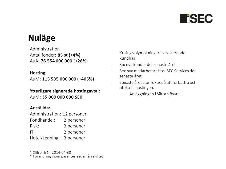 Nuläge Administration Antal fonder: 85 st (+4%) AuA: 76 554 000 000 (+28%) Hosting: AuM: 115 585 000 000 (+405%) Ytterligare signerade hostingavtal: A