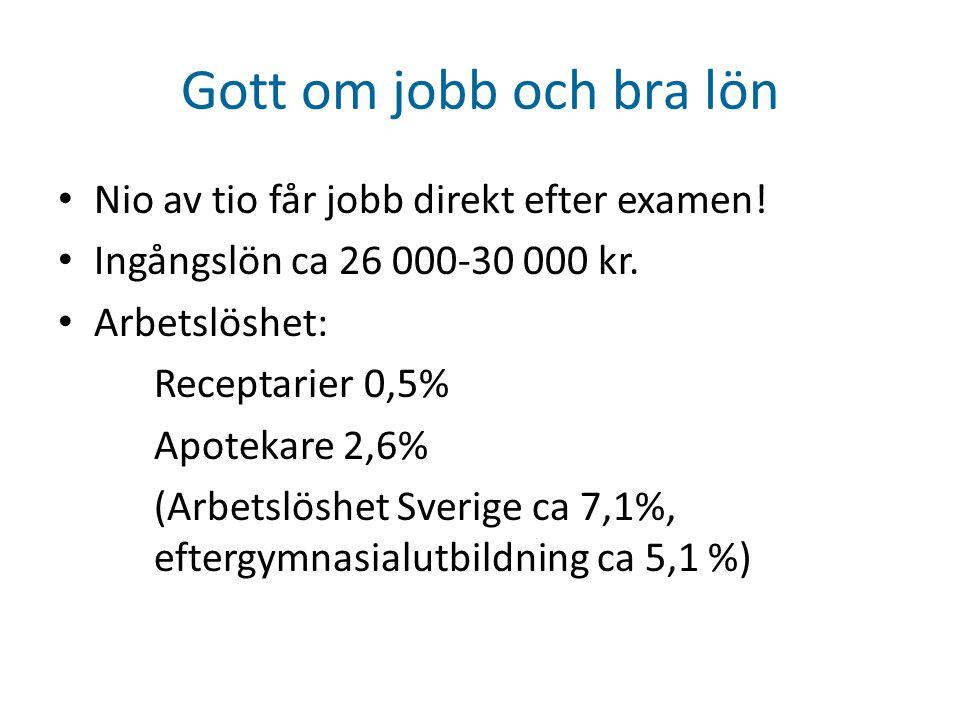 Gott om jobb och bra lön • Nio av tio får jobb direkt efter examen! • Ingångslön ca 26 000-30 000 kr. • Arbetslöshet: Receptarier 0,5% Apotekare 2,6%