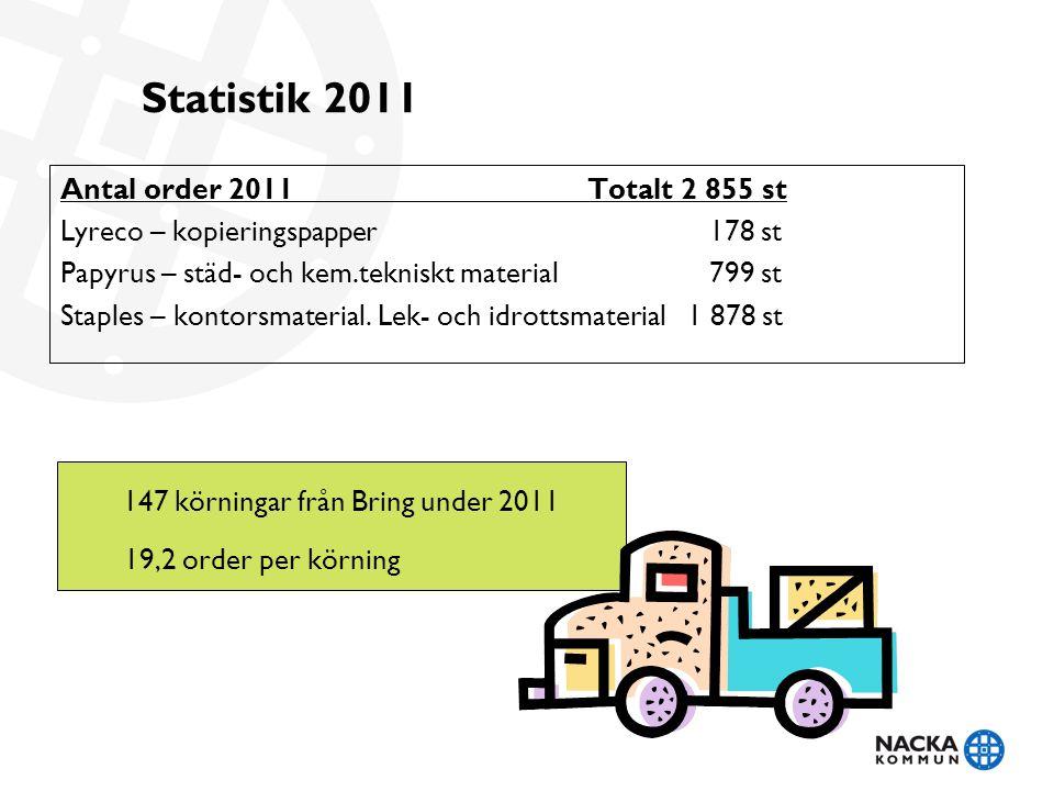 Statistik 2011 Antal order 2011 Totalt 2 855 st Lyreco – kopieringspapper 178 st Papyrus – städ- och kem.tekniskt material 799 st Staples – kontorsmaterial.