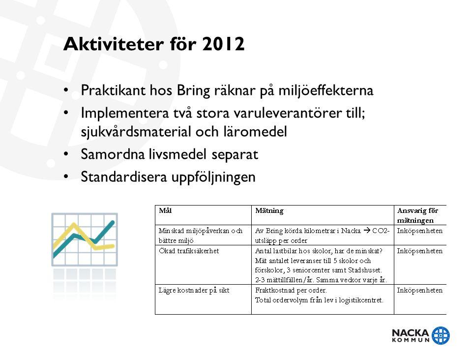 Aktiviteter för 2012 • Praktikant hos Bring räknar på miljöeffekterna • Implementera två stora varuleverantörer till; sjukvårdsmaterial och läromedel • Samordna livsmedel separat • Standardisera uppföljningen