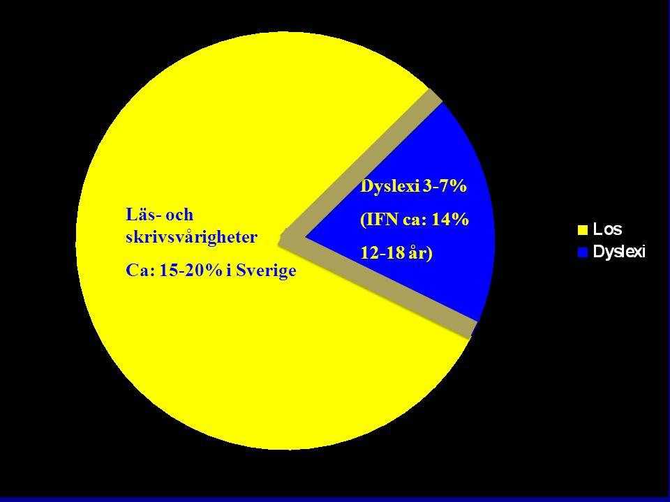 Läs- och skrivsvårigheter Ca: 15-20% i Sverige Dyslexi 3-7% (IFN ca: 14% 12-18 år)
