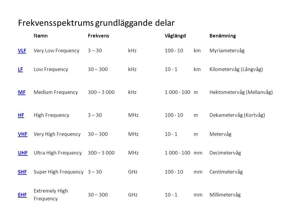 Frekvensspektrums grundläggande delar NamnFrekvensVåglängdBenämning VLFVery Low Frequency3 – 30kHz100 - 10kmMyriametervåg LFLow Frequency30 – 300kHz10 - 1kmKilometervåg (Långvåg) MFMedium Frequency300 – 3 000kHz1 000 - 100mHektometervåg (Mellanvåg) HFHigh Frequency3 – 30MHz100 - 10mDekametervåg (Kortvåg) VHFVery High Frequency30 – 300MHz10 - 1mMetervåg UHFUltra High Frequency300 – 3 000MHz1 000 - 100mmDecimetervåg SHFSuper High Frequency3 – 30GHz100 - 10mmCentimetervåg EHF Extremely High Frequency 30 – 300GHz10 - 1mmMillimetervåg