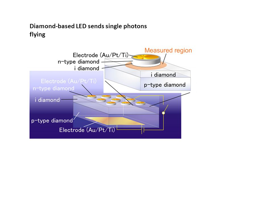 Diamond-based LED sends single photons flying