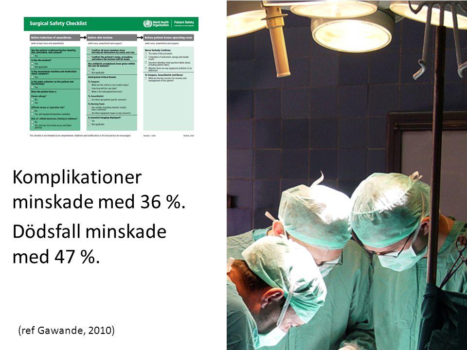 Komplikationer minskade med 36 %. Dödsfall minskade med 47 %. (ref Gawande, 2010)