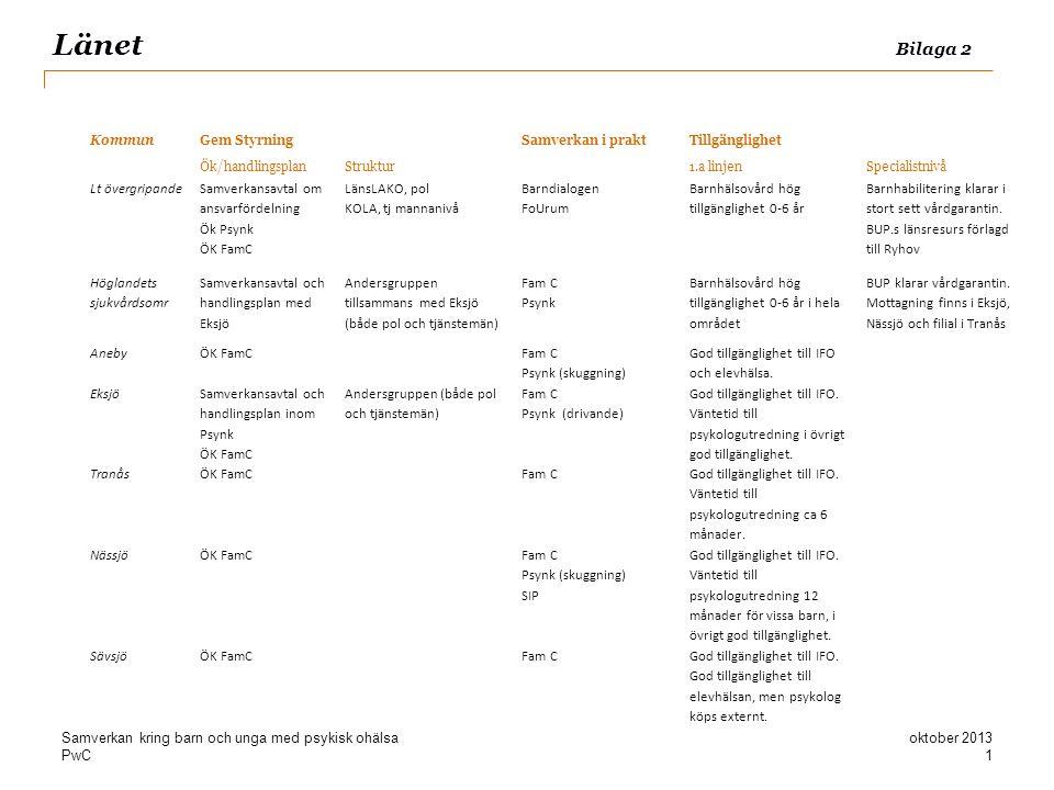 PwC Länet Bilaga 2 KommunGem StyrningSamverkan i praktTillgänglighet Ök/handlingsplanStruktur 1.a linjenSpecialistnivå Lt övergripande Samverkansavtal
