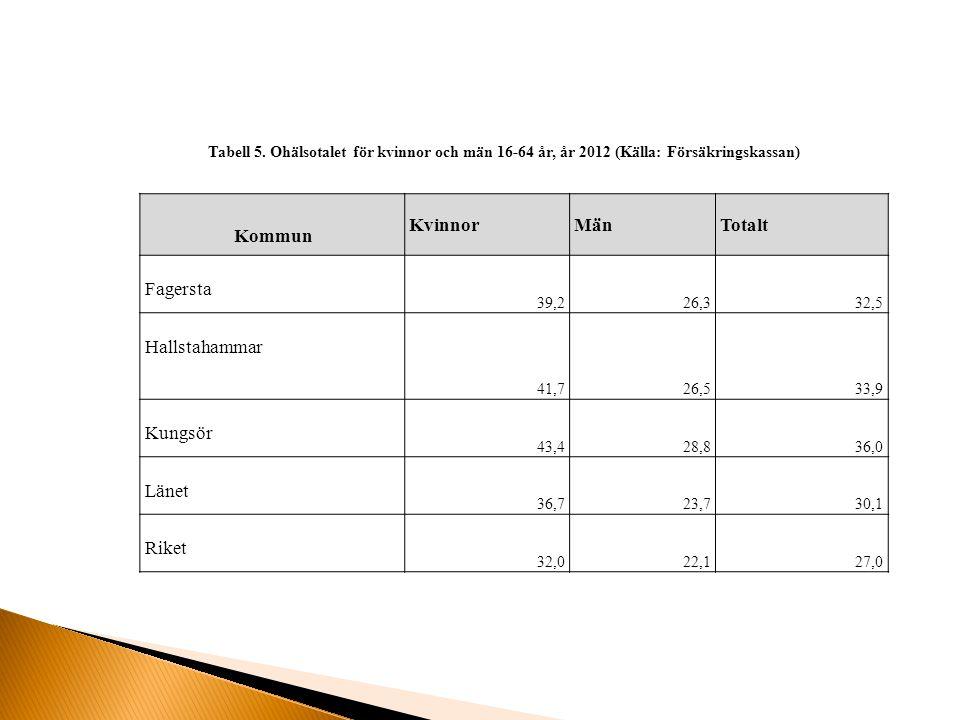Kommun KvinnorMänTotalt Fagersta 39,226,332,5 Hallstahammar 41,726,533,9 Kungsör 43,428,836,0 Länet 36,723,730,1 Riket 32,022,127,0 Tabell 5.