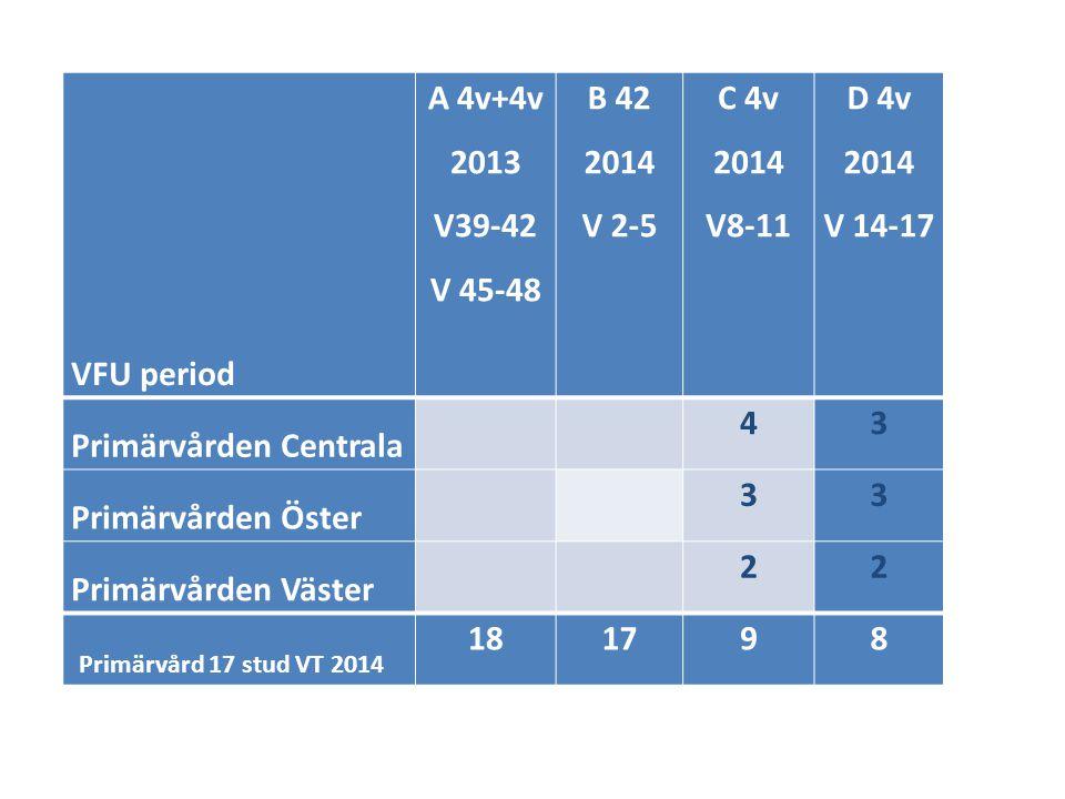 • Programspecifika dagar Läkarstud termin 1 25-26 februari 2014 (tisdag-onsdag) 2 läkarstud/patient, anamnes, besök, efterprat • VFU –ansvarig läkare/VC uppdragsbeskrivning kontaktperson mot HU o VFU studierektor • Utbildningsdagar i klinisk handledning av läkarstudenter VT 2014 – Inbjudan m anmälningsmöjlighet kommer snart 12 mars Elite hotell, Norrköping kl 8.30 -16.30 13 mars Hotell Ekoxen, Linköping kl 8.30 -16.30 13 maj Hotell Ekoxen, Linköping kl 8.30 -16.30 14 maj Elite hotell, Norrköping kl 8.30 -16.30