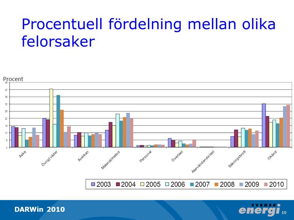 Procentuell fördelning mellan olika felorsaker Procent 10 DARWin 2010