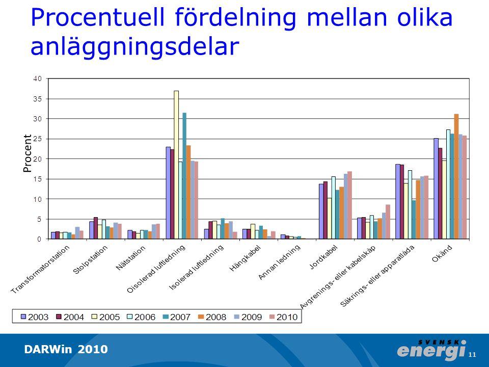 Procentuell fördelning mellan olika anläggningsdelar Procent 11 DARWin 2010