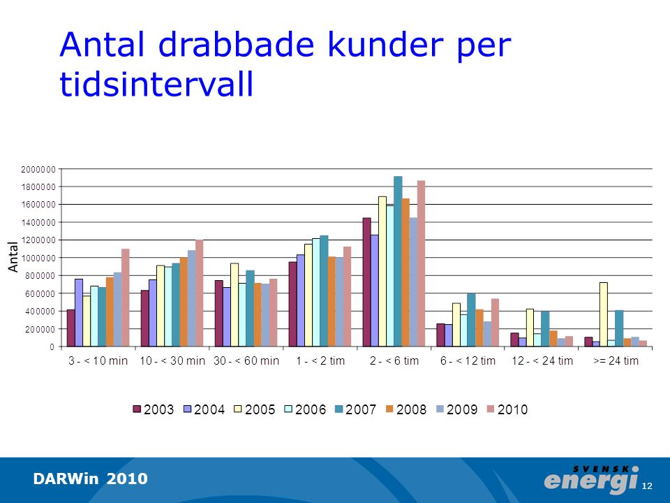 Antal drabbade kunder per tidsintervall Antal 12 DARWin 2010