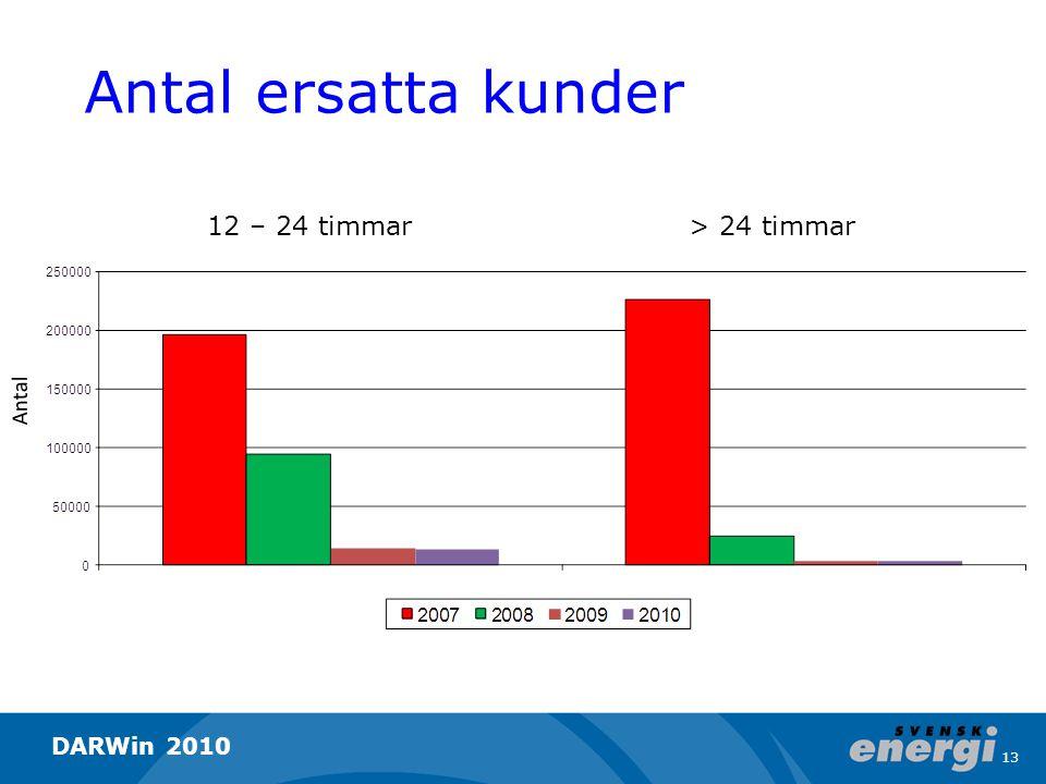 Antal ersatta kunder Antal 12 – 24 timmar> 24 timmar 13 DARWin 2010