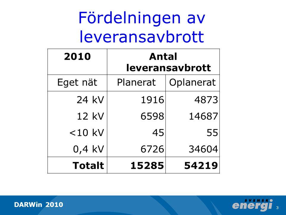 Fördelningen av leveransavbrott 2010Antal leveransavbrott Eget nätPlaneratOplanerat 24 kV19164873 12 kV659814687 <10 kV4555 0,4 kV672634604 Totalt1528