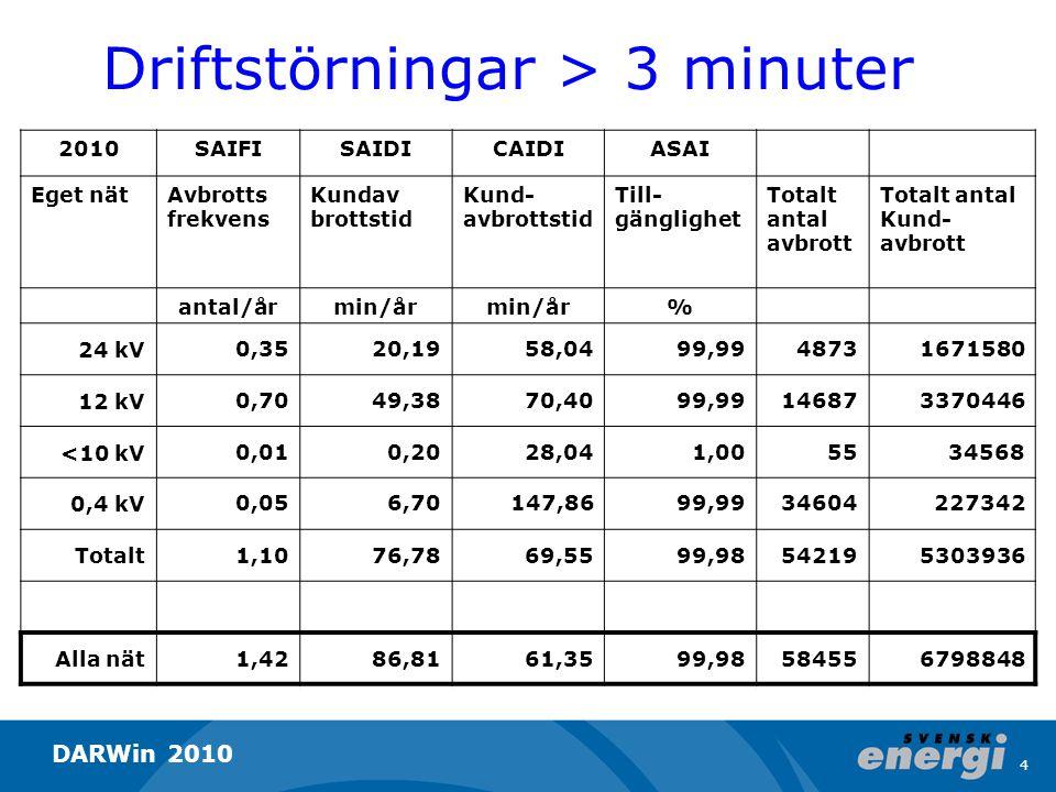 Genomsnittlig avbrottsfrekvens i lokalnät, SAIFI, driftstörningar Avbrott per år 5 DARWin 2010