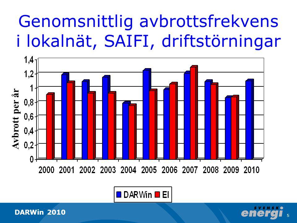 Genomsnittlig avbrottstid i lokalnät, SAIDI, driftstörningar Minuter per år 6 DARWin 2010