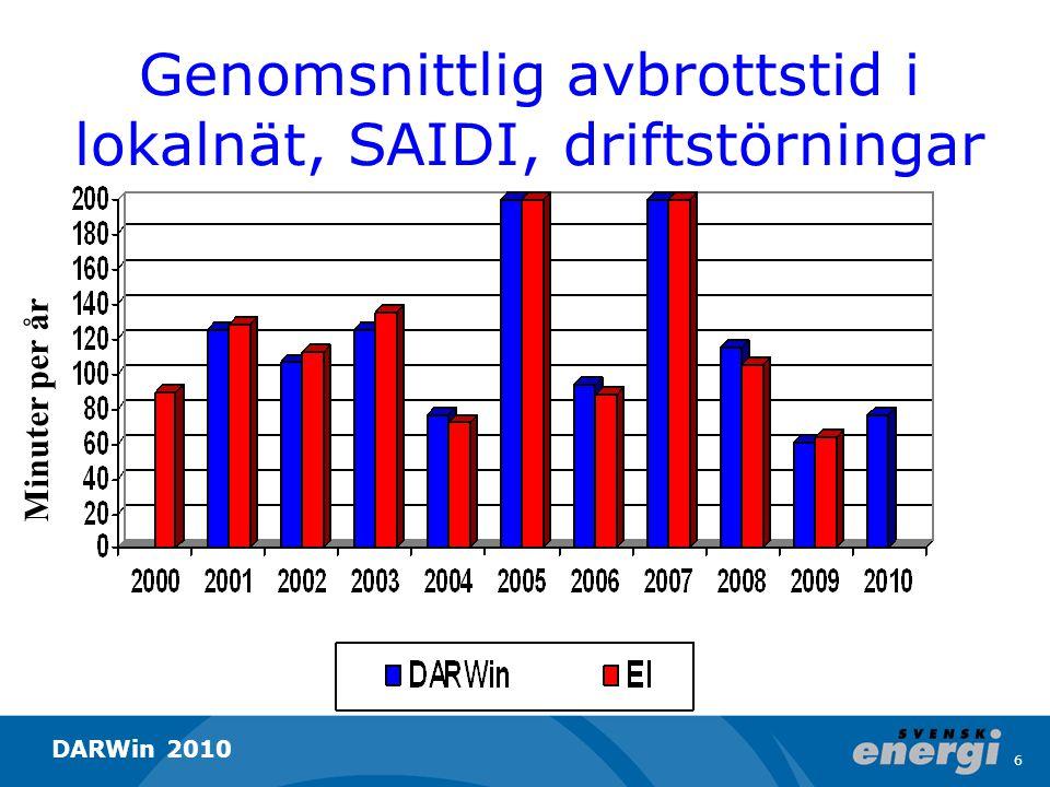 Genomsnittlig avbrottstid i lokalnät, SAIDI, driftstörningar Minuter per år Exklusive januari och februari (Gudrun) Exklusive januari (Per) 7 DARWin 2010